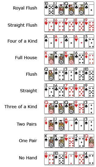 tabela de cartas | como jogar poker